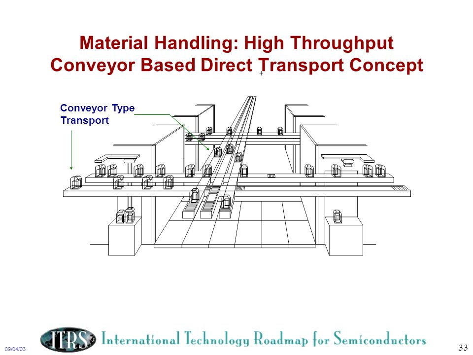 09/04/03 33 Material Handling: High Throughput Conveyor Based Direct Transport Concept Conveyor Type Transport