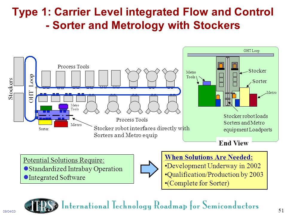 09/04/03 51 Type 1: Carrier Level integrated Flow and Control - Sorter and Metrology with Stockers End View Sorter Metro Tools OHT Loop Stocker Stocke