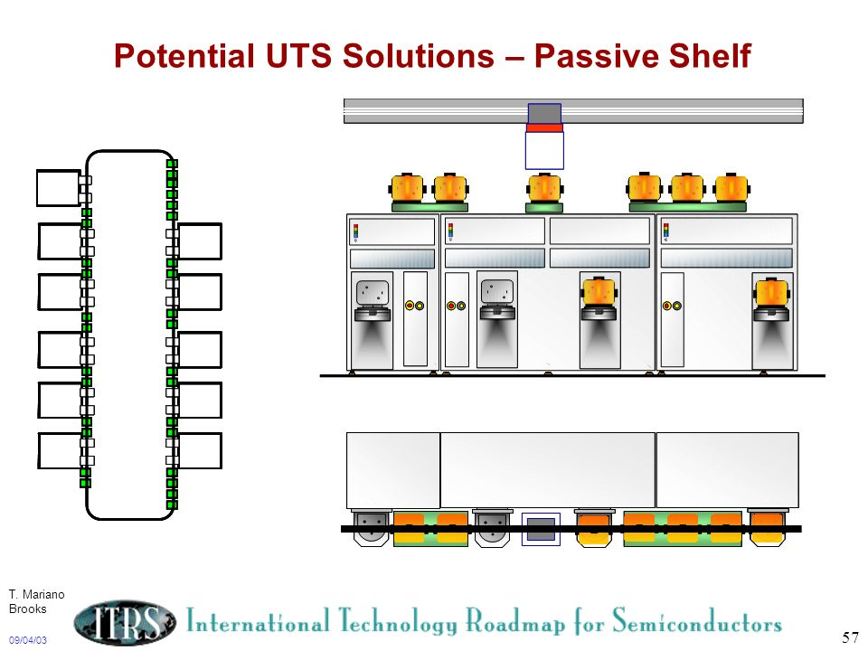 09/04/03 57 Potential UTS Solutions – Passive Shelf T. Mariano Brooks