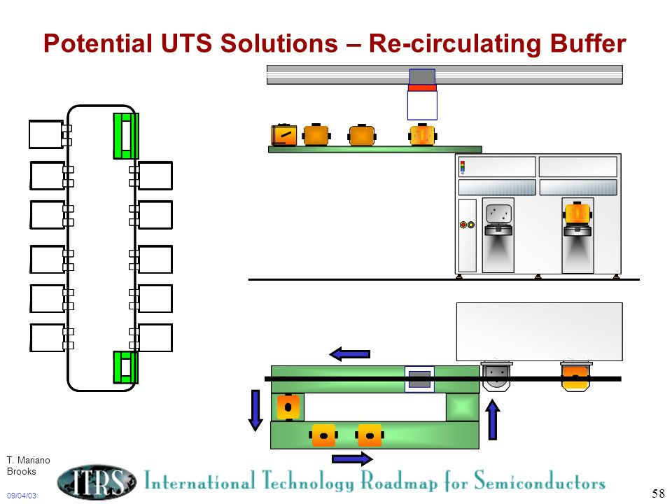09/04/03 58 Potential UTS Solutions – Re-circulating Buffer T. Mariano Brooks