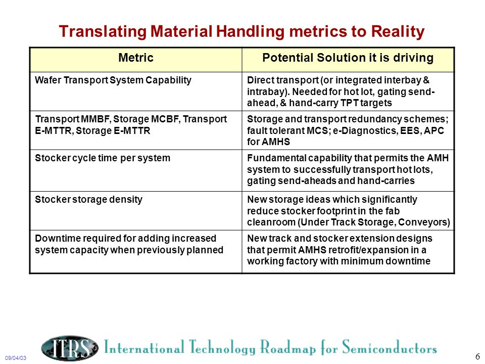 09/04/03 6 Translating Material Handling metrics to Reality MetricPotential Solution it is driving Wafer Transport System CapabilityDirect transport (