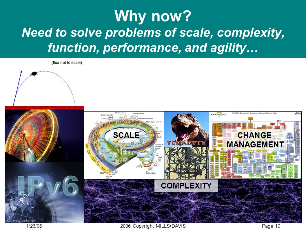 1/26/062006 Copyright MILLSDAVISPage 10 Why now? Need to solve problems of scale, complexity, function, performance, and agility… SCALECHANGEMANAGEMEN