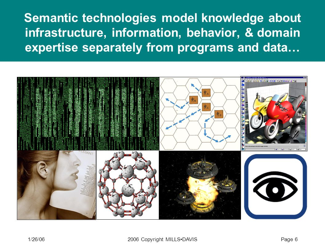 1/26/062006 Copyright MILLSDAVISPage 6 Semantic technologies model knowledge about infrastructure, information, behavior, & domain expertise separatel