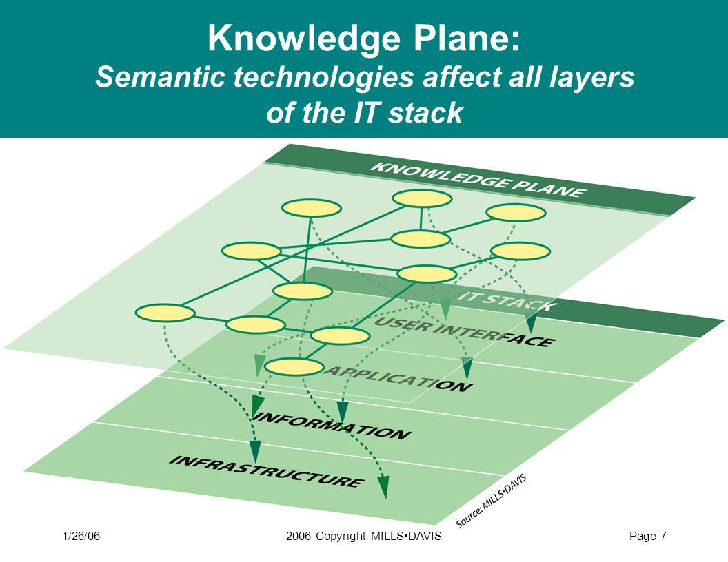 1/26/062006 Copyright MILLSDAVISPage 7 Knowledge Plane: Semantic technologies affect all layers of the IT stack