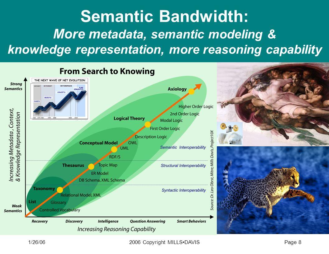 1/26/062006 Copyright MILLSDAVISPage 8 Semantic Bandwidth: More m etadata, semantic modeling & knowledge representation, more reasoning capability