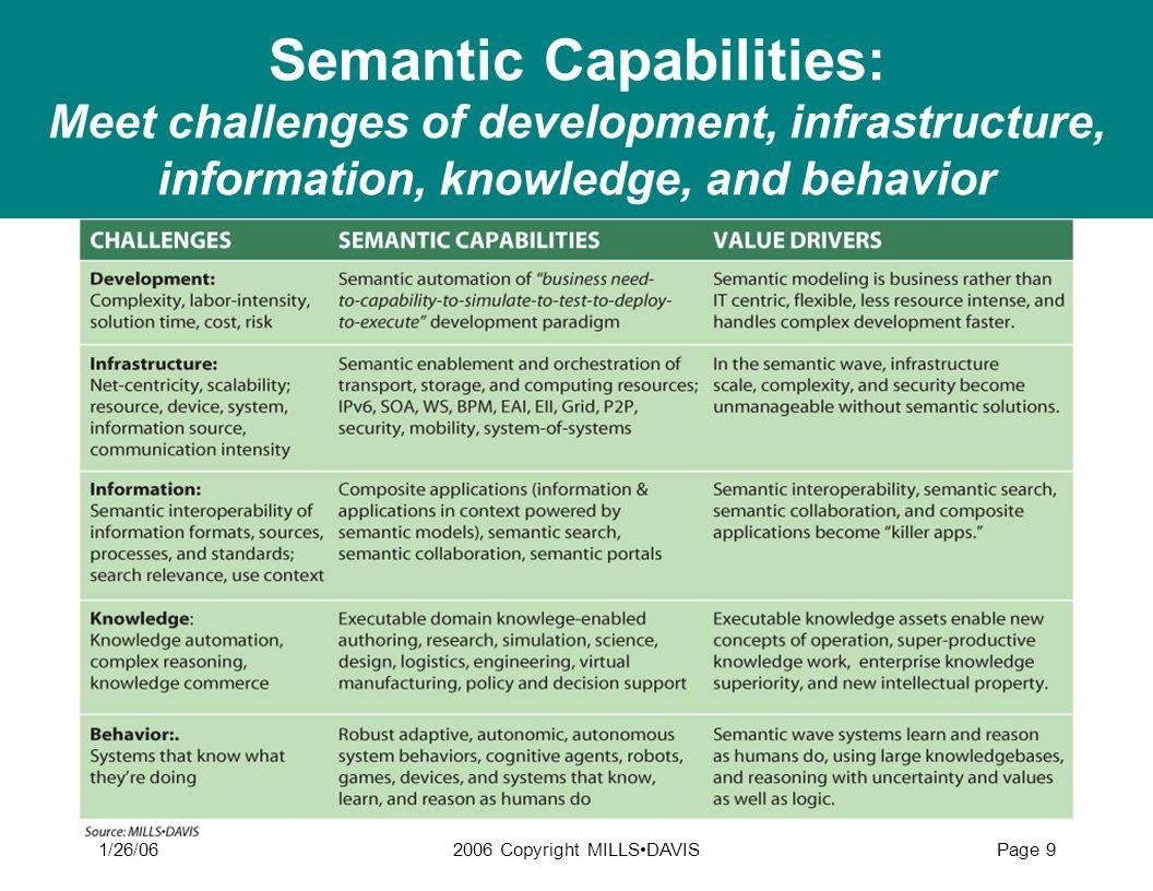 1/26/062006 Copyright MILLSDAVISPage 9 Semantic Capabilities: Meet challenges of development, infrastructure, information, knowledge, and behavior