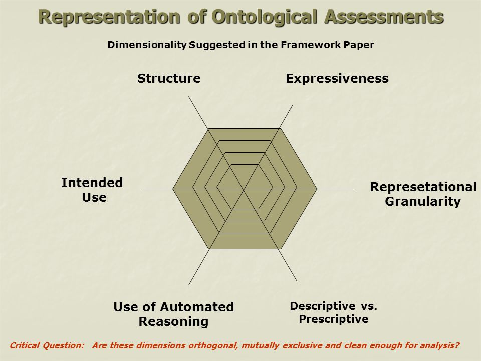 Representation of Ontological Assessments Structure Represetational Granularity Expressiveness Descriptive vs.