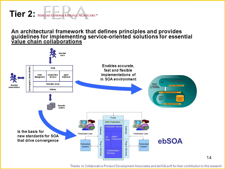 14 Tier 2: An architectural framework that defines principles and provides guidelines for implementing service-oriented solutions for essential value chain collaborations Enables accurate, fast and flexible implementations of in SOA environment ebSOA Is the basis for new standards for SOA that drive convergence Thanks to Collaborative Product Development Associates and ebXMLsoft for their contribution to this research.