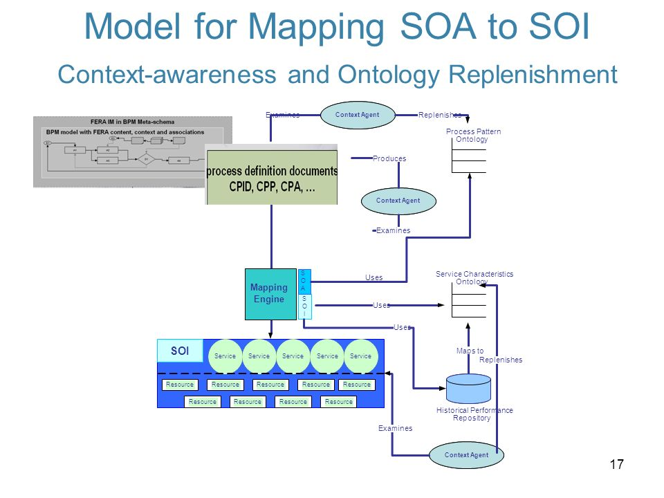 17 Model for Mapping SOA to SOI Context-awareness and Ontology Replenishment SOI Mapping Engine Service Resource Service Characteristics Ontology Process Pattern Ontology Context Agent Examines Replenishes S O I SOASOA Historical Performance Repository Maps to Uses Replenishes Context Agent Examines Produces Uses Context Agent Examines