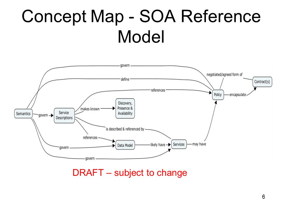 6 Concept Map - SOA Reference Model DRAFT – subject to change