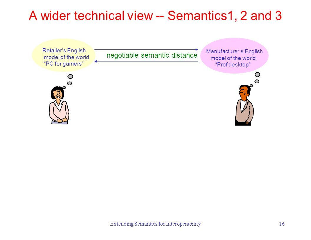 Extending Semantics for Interoperability16 negotiable semantic distance A wider technical view -- Semantics1, 2 and 3 Retailers English model of the world PC for gamers Manufacturers English model of the world Prof desktop