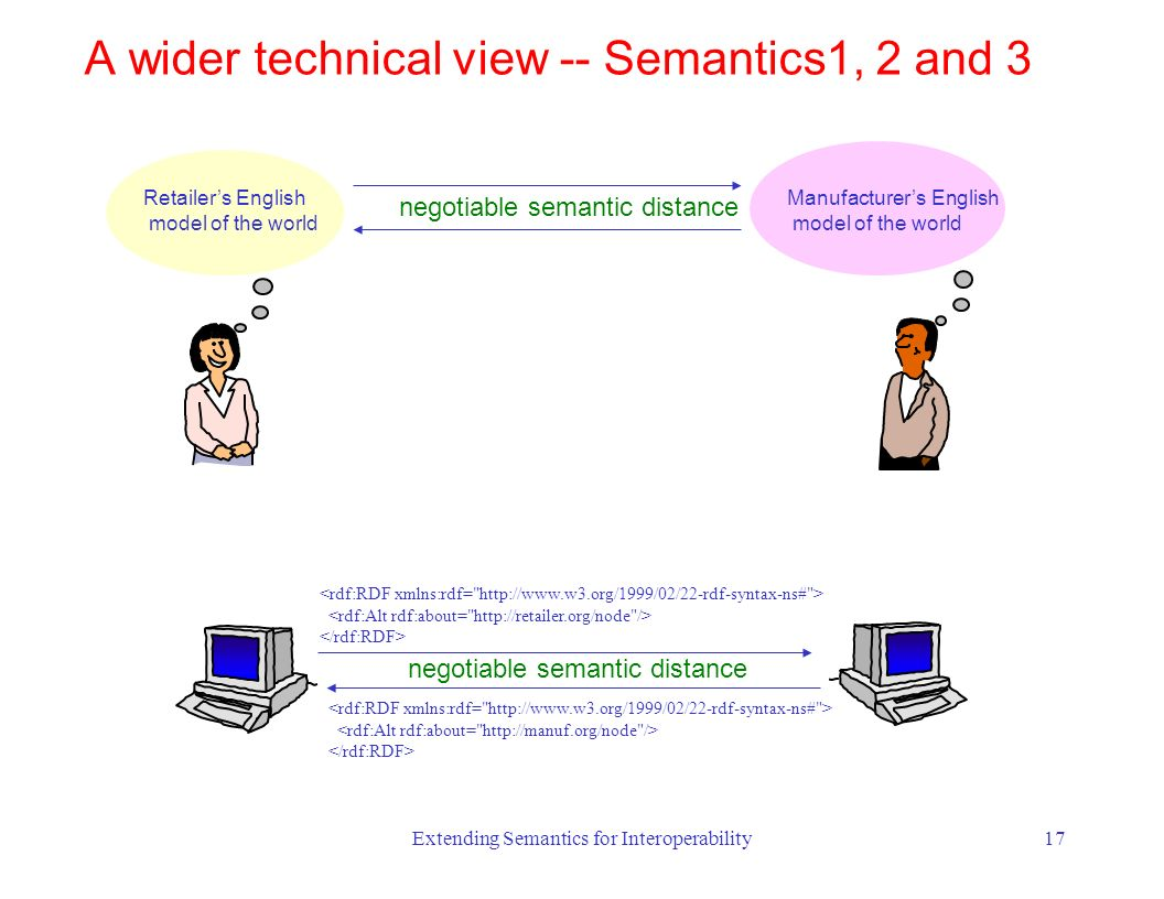 Extending Semantics for Interoperability17 Retailers English model of the world negotiable semantic distance Manufacturers English model of the world A wider technical view -- Semantics1, 2 and 3