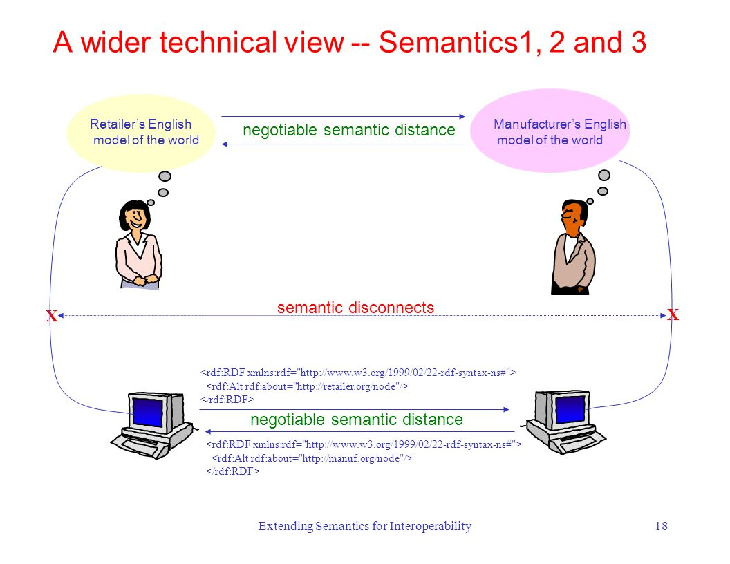 Extending Semantics for Interoperability18 Retailers English model of the world negotiable semantic distance Manufacturers English model of the world X semantic disconnects X A wider technical view -- Semantics1, 2 and 3