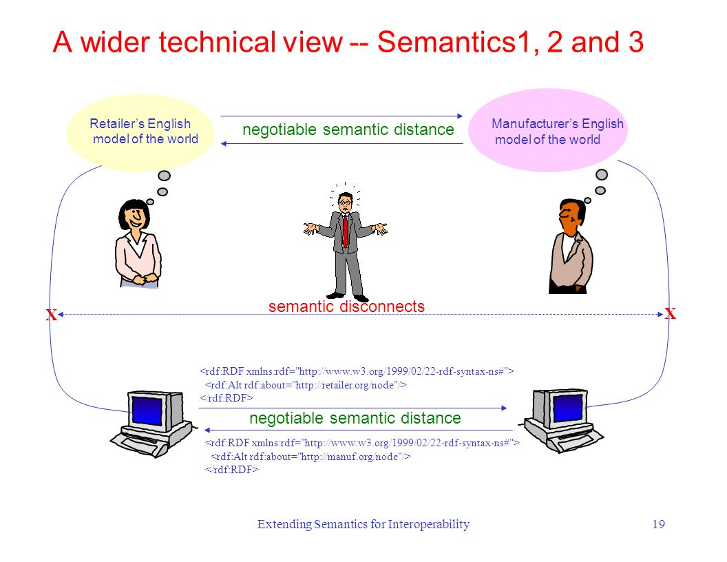 Extending Semantics for Interoperability19 Retailers English model of the world negotiable semantic distance Manufacturers English model of the world X semantic disconnects X A wider technical view -- Semantics1, 2 and 3