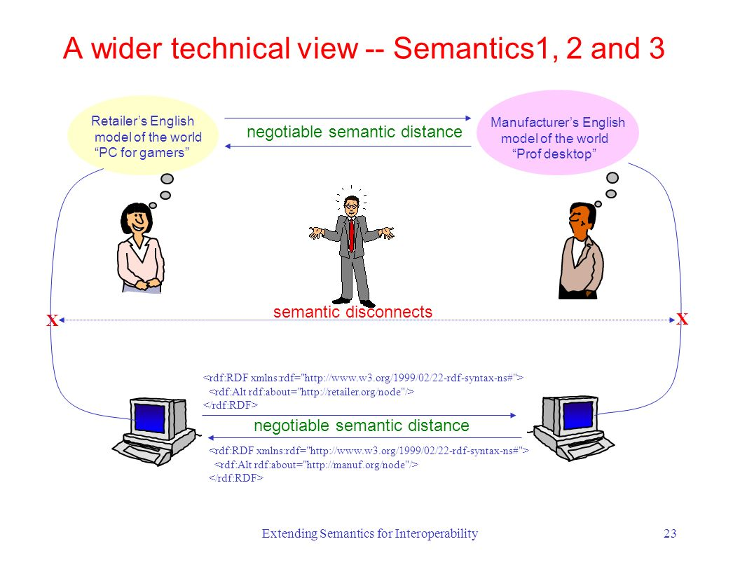 Extending Semantics for Interoperability23 Retailers English model of the world PC for gamers negotiable semantic distance Manufacturers English model of the world Prof desktop X semantic disconnects X A wider technical view -- Semantics1, 2 and 3