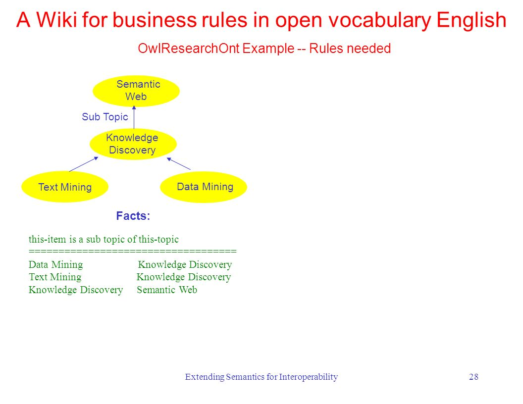 Extending Semantics for Interoperability28 Knowledge Discovery Data Mining Text Mining Semantic Web Sub Topic this-item is a sub topic of this-topic =================================== Data Mining Knowledge Discovery Text Mining Knowledge Discovery Knowledge Discovery Semantic Web Facts: A Wiki for business rules in open vocabulary English OwlResearchOnt Example -- Rules needed