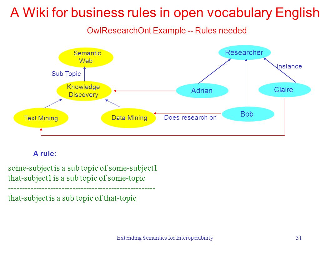 Extending Semantics for Interoperability31 Knowledge Discovery Data Mining Text Mining Semantic Web Sub Topic Researcher Adrian Bob Claire Instance Does research on some-subject is a sub topic of some-subject1 that-subject1 is a sub topic of some-topic that-subject is a sub topic of that-topic A rule: A Wiki for business rules in open vocabulary English OwlResearchOnt Example -- Rules needed