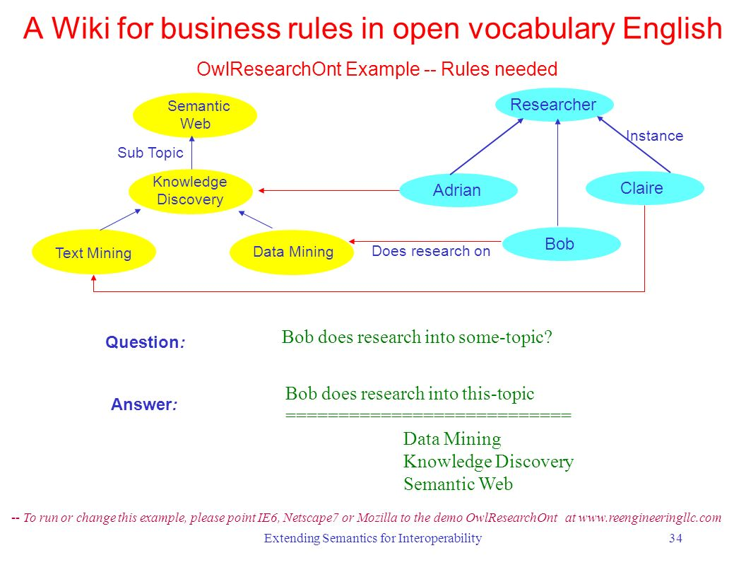 Extending Semantics for Interoperability34 Question: Bob does research into some-topic.