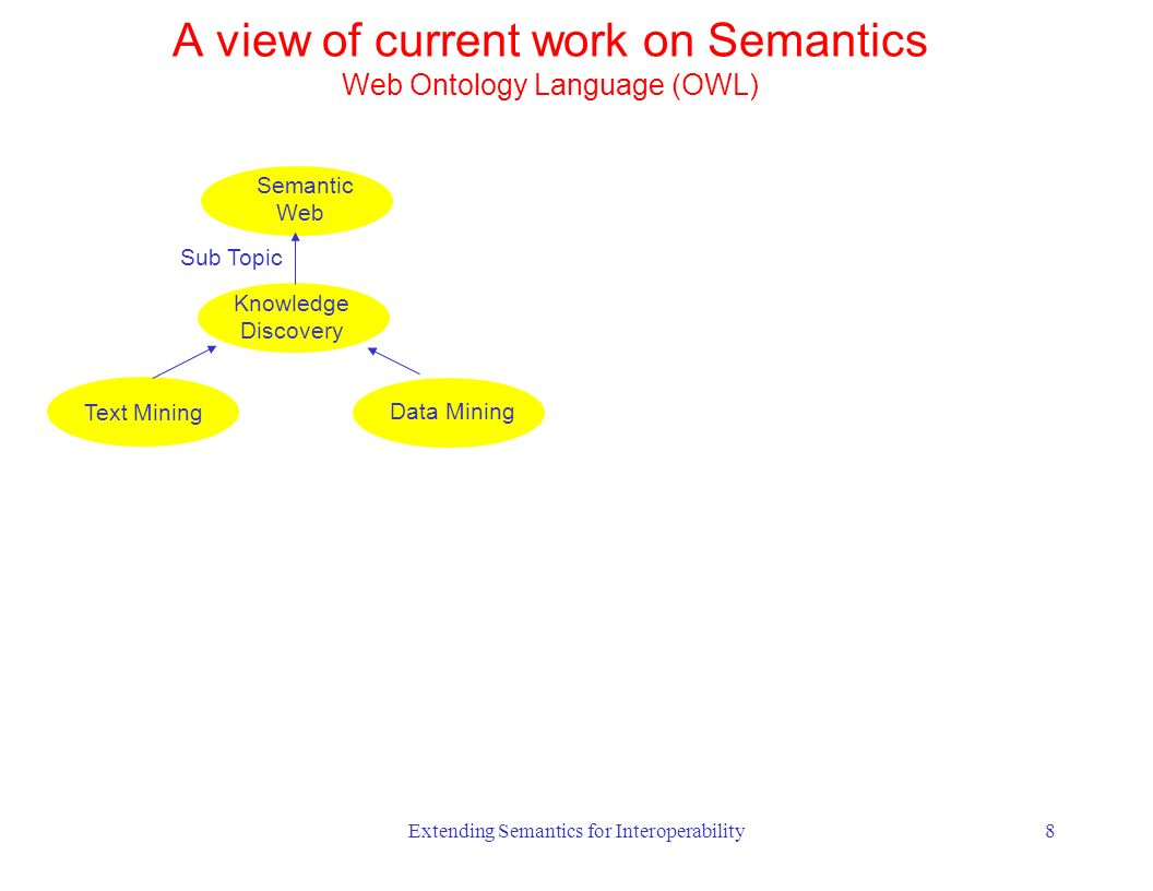 Extending Semantics for Interoperability8 Knowledge Discovery Data Mining Text Mining Semantic Web Sub Topic A view of current work on Semantics Web Ontology Language (OWL)