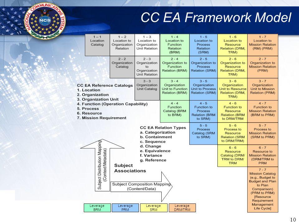 10 CC EA Framework Model Leverage BRM Leverage PRM Leverage SRM Leverage DRM/TRM