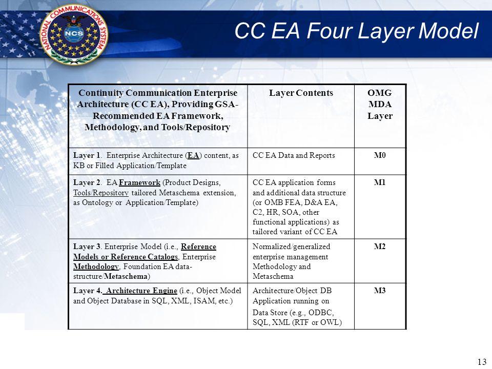 13 CC EA Four Layer Model Continuity Communication Enterprise Architecture (CC EA), Providing GSA- Recommended EA Framework, Methodology, and Tools/Re