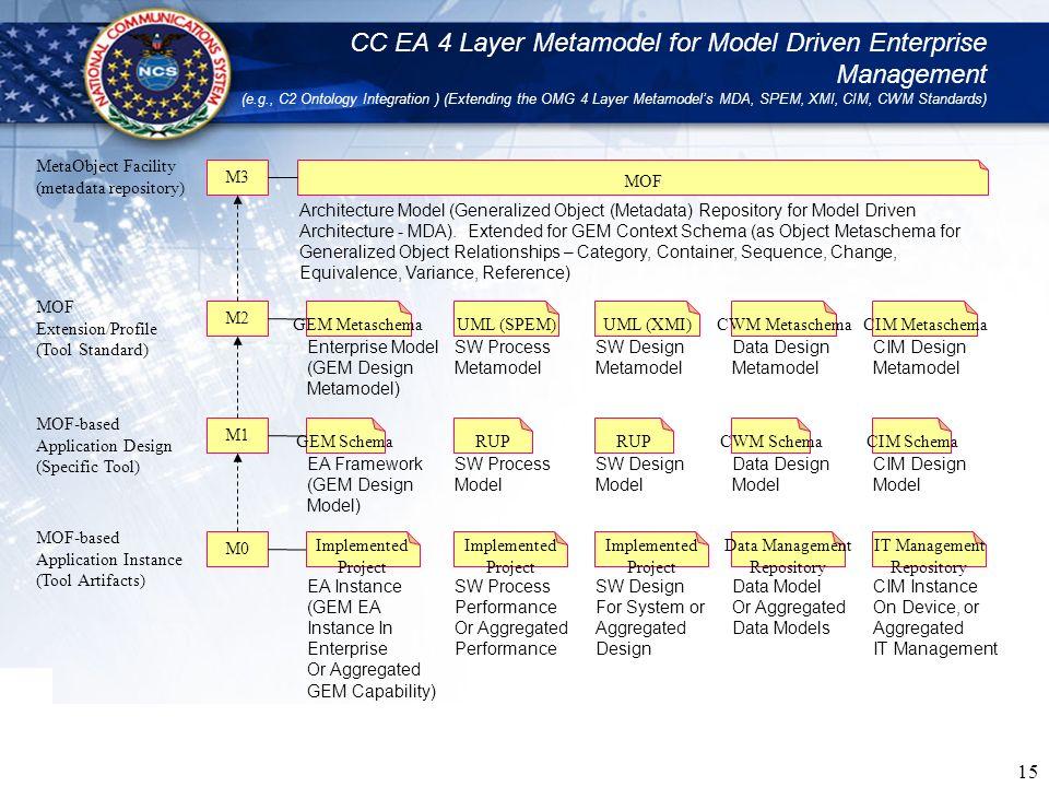 15 CC EA 4 Layer Metamodel for Model Driven Enterprise Management (e.g., C2 Ontology Integration ) (Extending the OMG 4 Layer Metamodels MDA, SPEM, XM