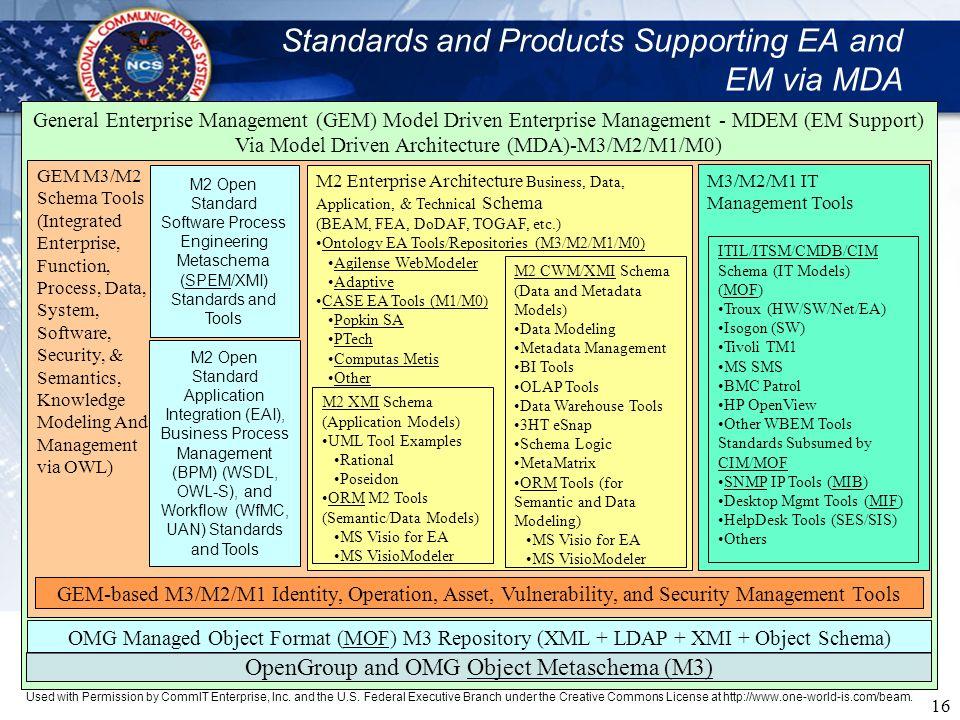 16 General Enterprise Management (GEM) Model Driven Enterprise Management - MDEM (EM Support) Via Model Driven Architecture (MDA)-M3/M2/M1/M0) GEM M3/