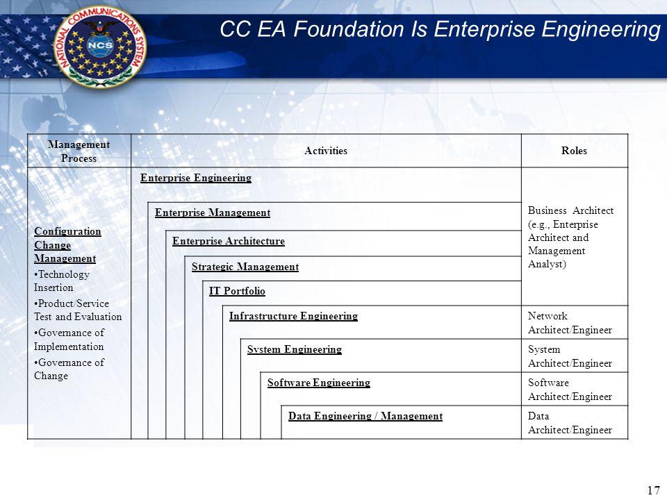 17 CC EA Foundation Is Enterprise Engineering Management Process ActivitiesRoles Configuration Change Management Technology Insertion Product/Service
