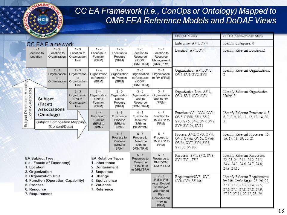 18 CC EA Framework (i.e., ConOps or Ontology) Mapped to OMB FEA Reference Models and DoDAF Views DoDAF ViewsCC EA Methodology Steps Enterprise: AV1, O