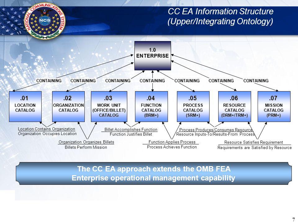 18 CC EA Framework (i.e., ConOps or Ontology) Mapped to OMB FEA Reference Models and DoDAF Views DoDAF ViewsCC EA Methodology Steps Enterprise: AV1, OV4Identify Enterprise: 0 Location: AV1, OV4Identify Relevant Locations:1 Organization: AV1, OV2, OV4, SV1, SV2, SV3 Identify Relevant Organizations: 2 Organization Unit: AV1, OV4, SV1, SV2, SV3 Identify Relevant Organization Units: 3 Function:AV1, OV4, OV1, OV5, OV6b, SV1, SV2, SV3, SV5, SV6, SV7, SV8, SV9, SV10a, SV11 Identify Relevant Function: 4, 5, 6, 7, 8, 9, 10, 11, 12, 13, 14, 30, 31 Process: AV2, OV3, OV4, OV5, OV6a, OV6c, OV6b, OV6c, OV7, SV4, SV5, SV10b, SV10c Identify Relevant Processes: 15, 16, 17, 18, 19, 20, 21 Resource: SV1, SV2, SV3, SV5, TV1, TV2 Identify Relevant Resources: 22, 23, 24, 24.1, 24.2, 24.3, 24.4, 24.5, 24.6, 24.7, 24.8, 24.9, 24.10 Requirement:SV3, SV5, SV8, SV9, SV10a Identify Relevant Requirements by Life Cycle Stage: 25, 26, 27, 27.1, 27.2, 27.3, 27.4, 27.5, 27.6, 27.7, 27.8, 27.8, 27.9, 27.10, 27.11, 27.12, 28, 29 CC EA Framework