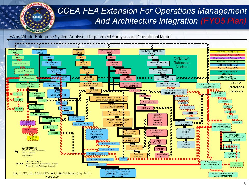 9 CCEA FEA Extension For Operations Management And Architecture Integration (FYO5 Plan) EA, IT, CM, DB, SPEM, BPM, AD, LDAP Metadata (e.g., MOF) Repos