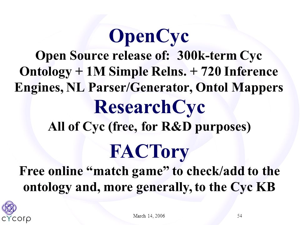 March 14, 200654 OpenCyc Open Source release of: 300k-term Cyc Ontology + 1M Simple Relns.