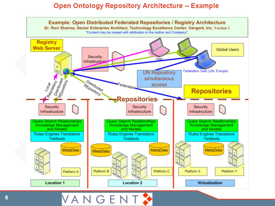 6 Open Ontology Repository Architecture – Example