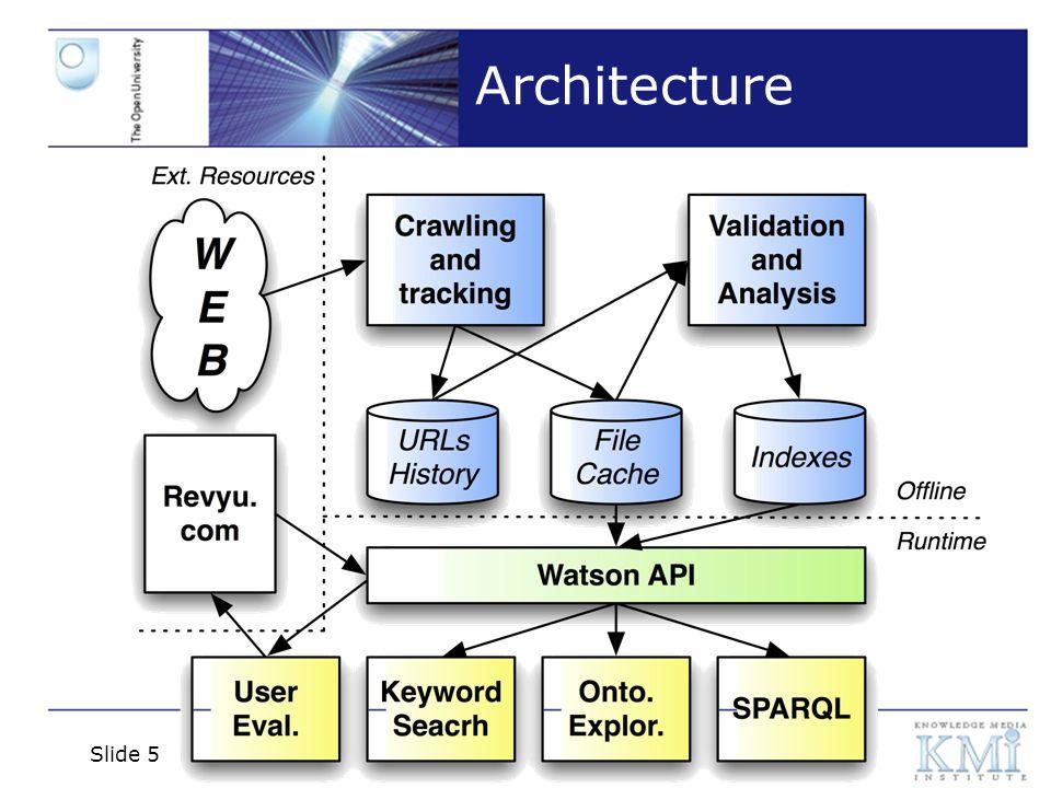 Slide 5 Architecture