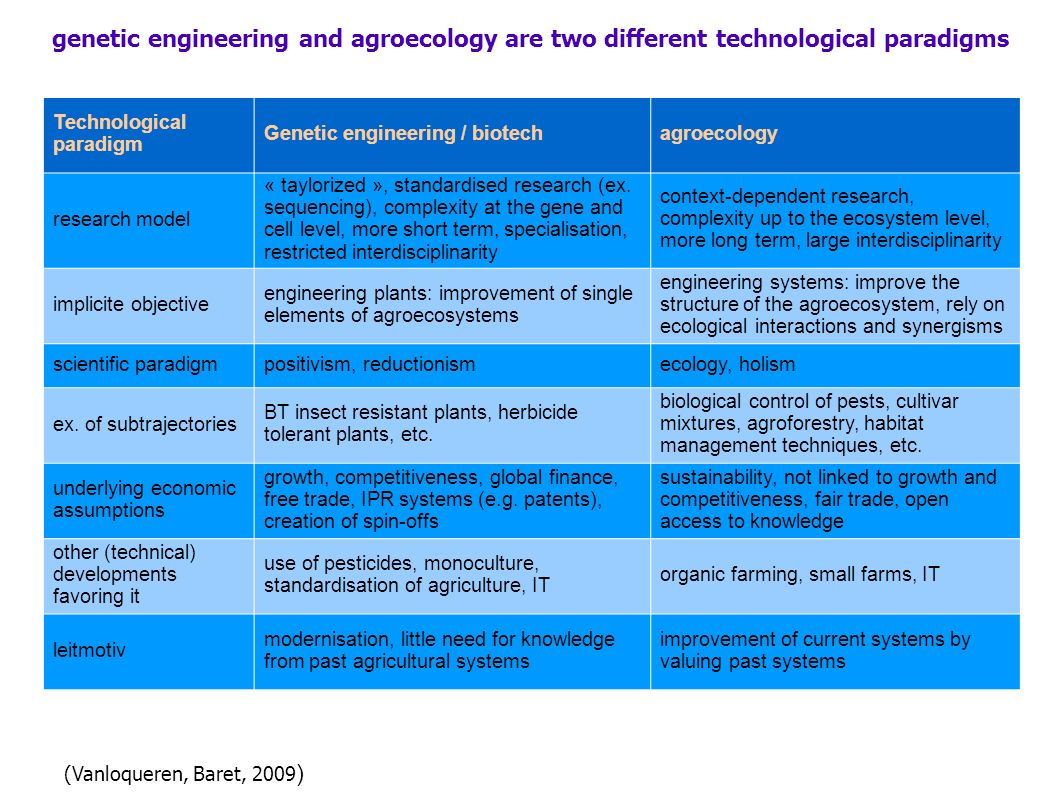 Technological paradigm Genetic engineering / biotechagroecology research model « taylorized », standardised research (ex.