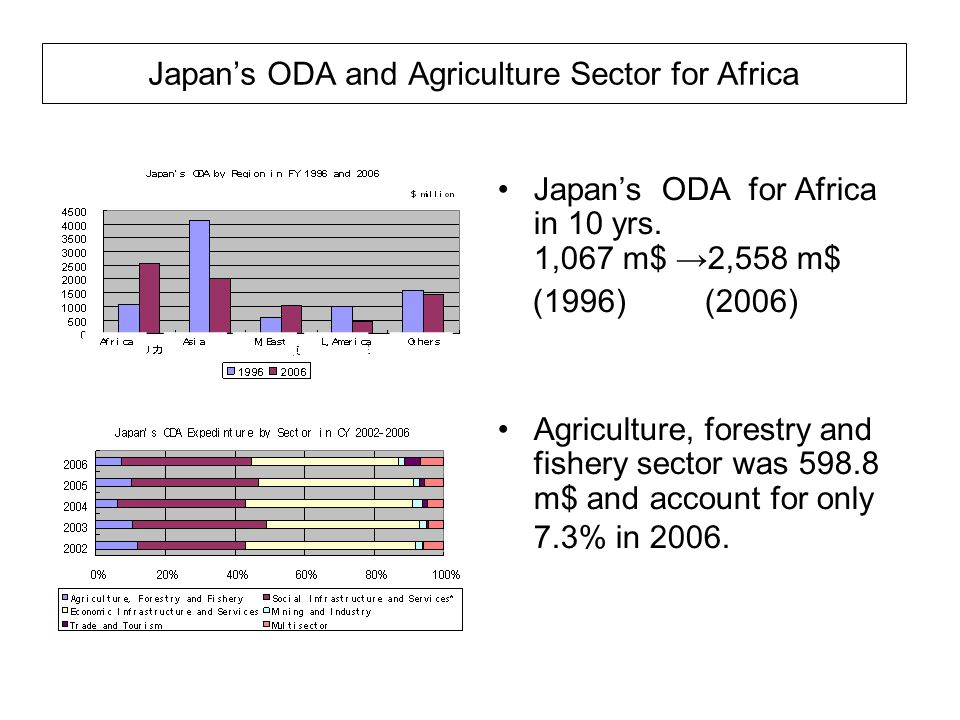 Japans ODA and Agriculture Sector for Africa Japans ODA for Africa in 10 yrs. 1,067 m$ 2,558 m$ (1996) (2006) Agriculture, forestry and fishery sector