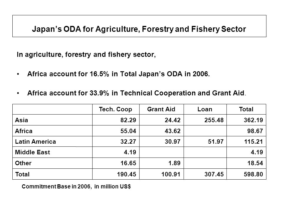 Japans ODA for Agriculture, Forestry and Fishery Sector In agriculture, forestry and fishery sector, Africa account for 16.5% in Total Japans ODA in 2