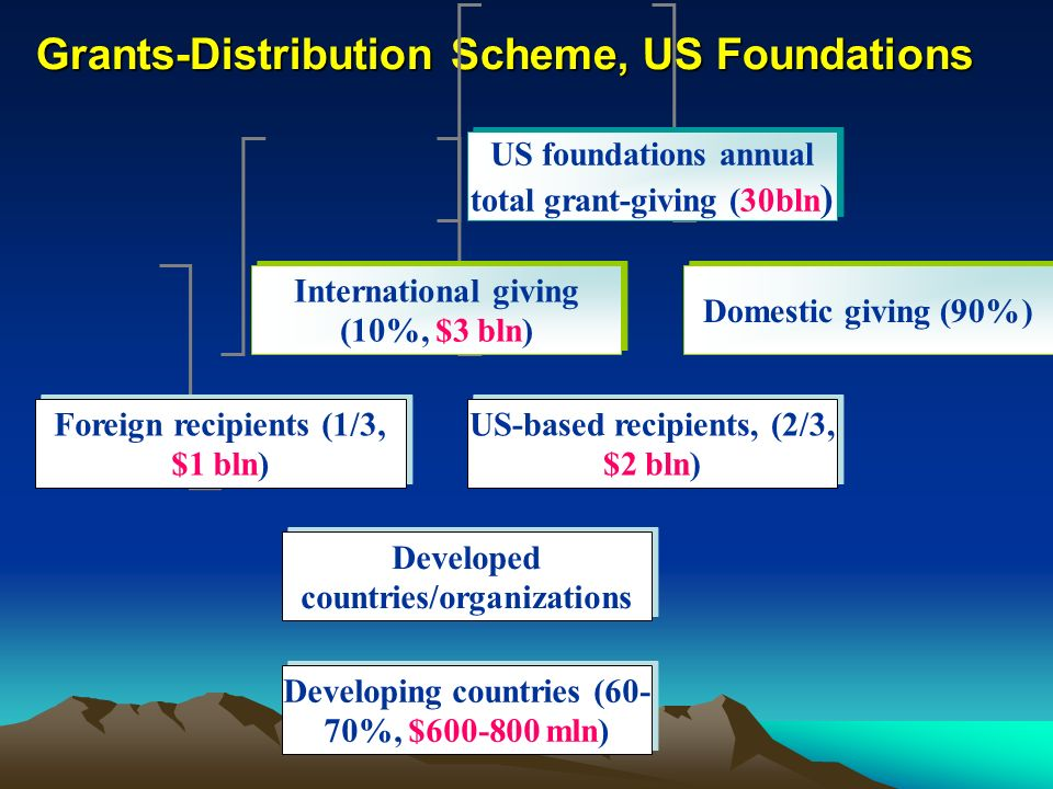 Grants-Distribution Scheme, US Foundations US foundations annual total grant-giving (30bln ) International giving (10%, $3 bln) Domestic giving (90%)