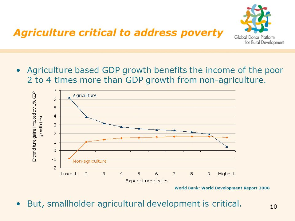 10 Agriculture based GDP growth benefits the income of the poor 2 to 4 times more than GDP growth from non-agriculture.