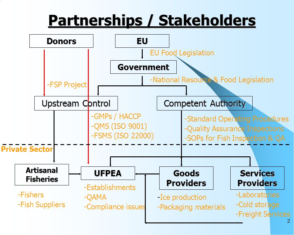 2 Partnerships / Stakeholders EU Government Donors -Standard Operating Procedures -Quality Assurance Inspections -SOPs for Fish Inspection & QA UFPEA