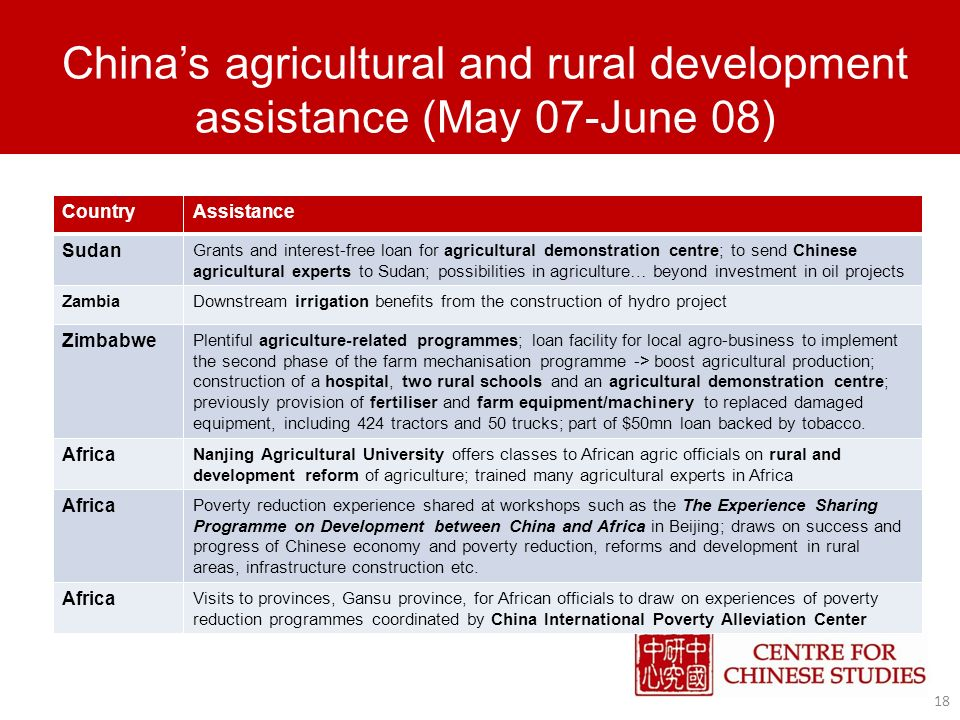 Chinas agricultural and rural development assistance (May 07-June 08) 18 CountryAssistance Sudan Grants and interest-free loan for agricultural demonstration centre; to send Chinese agricultural experts to Sudan; possibilities in agriculture… beyond investment in oil projects ZambiaDownstream irrigation benefits from the construction of hydro project Zimbabwe Plentiful agriculture-related programmes; loan facility for local agro-business to implement the second phase of the farm mechanisation programme -> boost agricultural production; construction of a hospital, two rural schools and an agricultural demonstration centre; previously provision of fertiliser and farm equipment/machinery to replaced damaged equipment, including 424 tractors and 50 trucks; part of $50mn loan backed by tobacco.