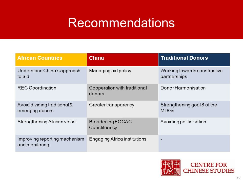Recommendations 20 African CountriesChinaTraditional Donors Understand Chinas approach to aid Managing aid policyWorking towards constructive partnerships REC CoordinationCooperation with traditional donors Donor Harmonisation Avoid dividing traditional & emerging donors Greater transparencyStrengthening goal 8 of the MDGs Strengthening African voiceBroadening FOCAC Constituency Avoiding politicisation Improving reporting mechanism and monitoring Engaging Africa institutions-
