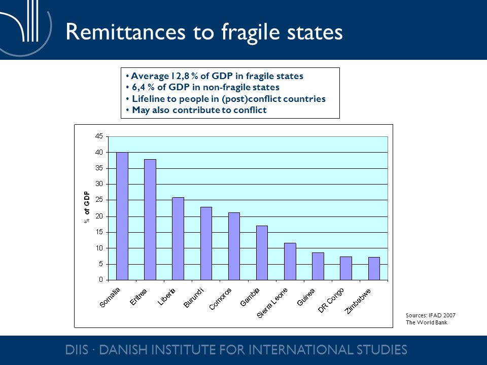 DIIS DANISH INSTITUTE FOR INTERNATIONAL STUDIES Remittances to fragile states Average 12,8 % of GDP in fragile states 6,4 % of GDP in non-fragile states Lifeline to people in (post)conflict countries May also contribute to conflict Sources: IFAD 2007 The World Bank
