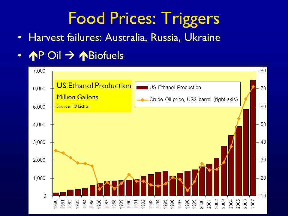 Food Prices: Triggers Harvest failures: Australia, Russia, Ukraine P Oil Biofuels