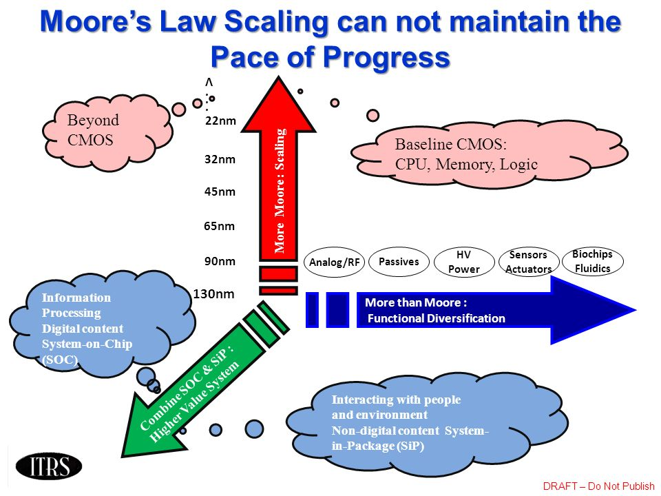 DRAFT – Do Not Publish Interacting with people and environment Non-digital content System- in-Package (SiP) Moores Law Scaling can not maintain the Pa