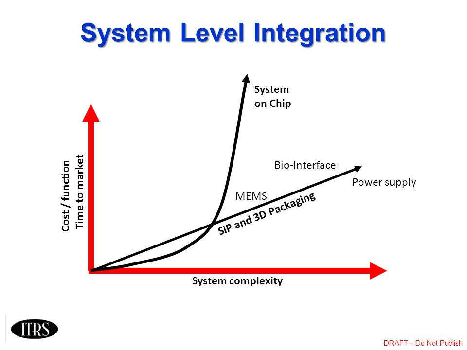 DRAFT – Do Not Publish System Level Integration Cost / function Time to market System complexity System on Chip SiP and 3D Packaging MEMS Bio-Interfac
