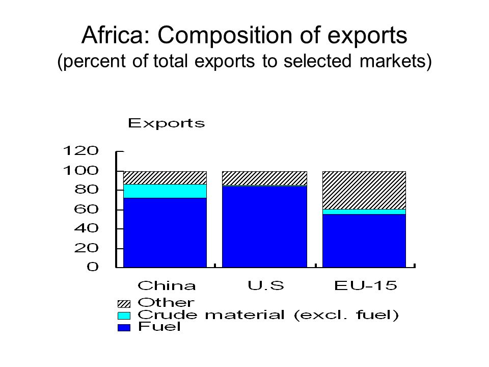 Africa: Composition of exports (percent of total exports to selected markets)