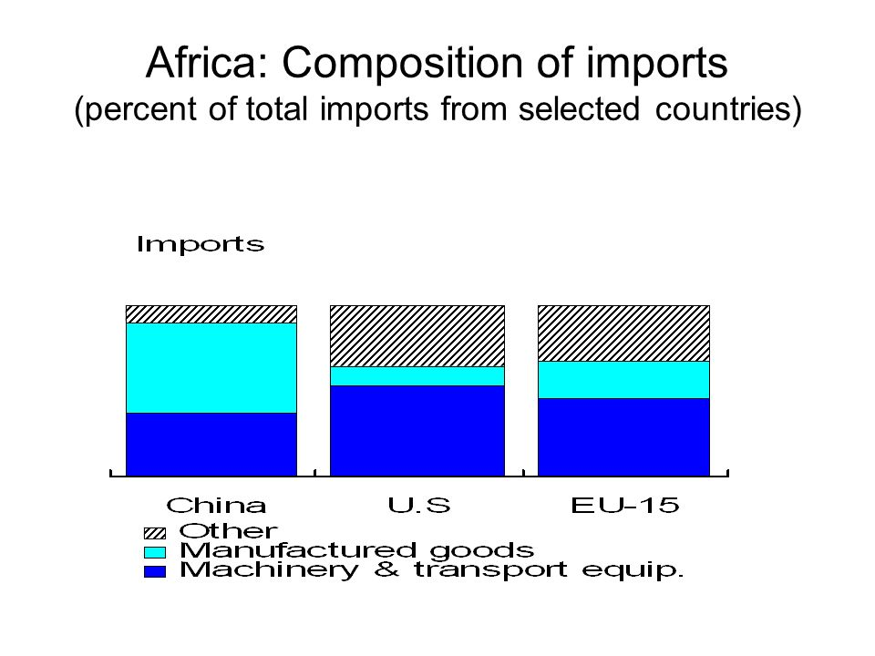 Africa: Composition of imports (percent of total imports from selected countries)