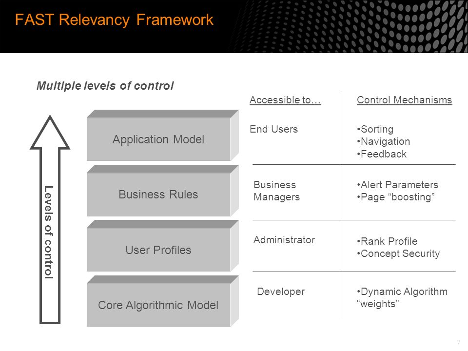 7 FAST Relevancy Framework Business Rules User Profiles Core Algorithmic Model Application Model Sorting Navigation Feedback Accessible to…Control Mechanisms End Users Business Managers Alert Parameters Page boosting Administrator Rank Profile Concept Security DeveloperDynamic Algorithm weights Levels of control Multiple levels of control