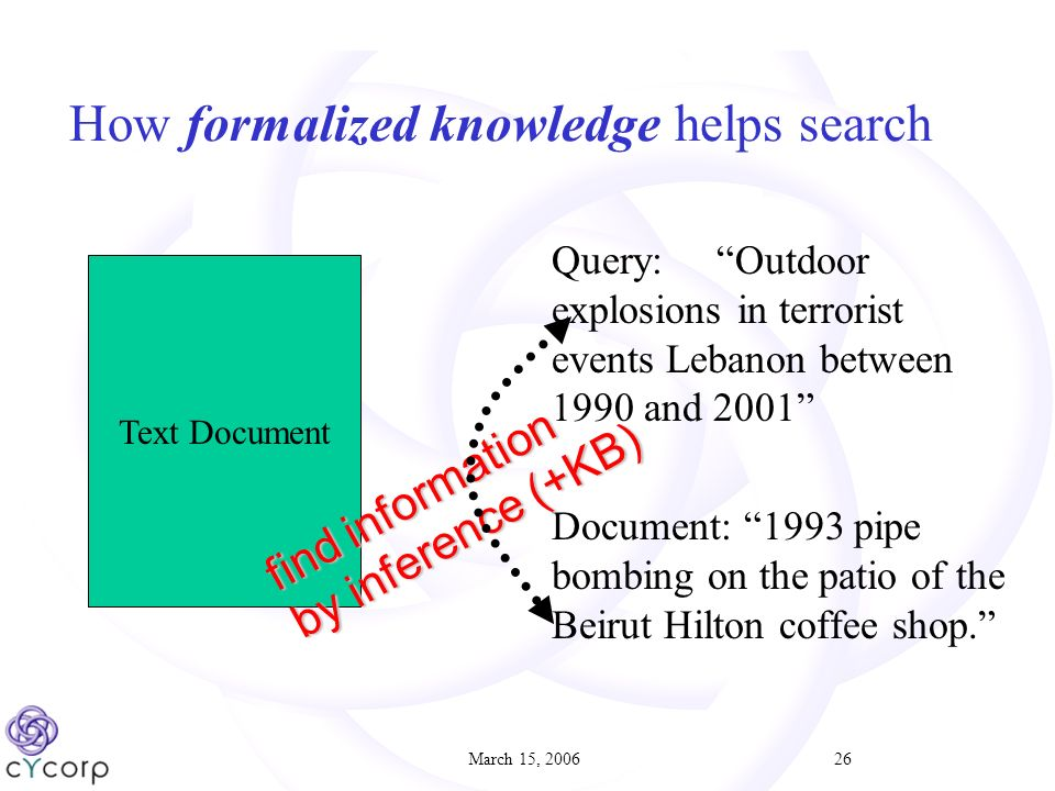 March 15, 200626 Text Document Query: Outdoor explosions in terrorist events Lebanon between 1990 and 2001 Document: 1993 pipe bombing on the patio of the Beirut Hilton coffee shop.